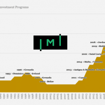 Investment Migration Insider: 36 Years of Citizenship by Investment