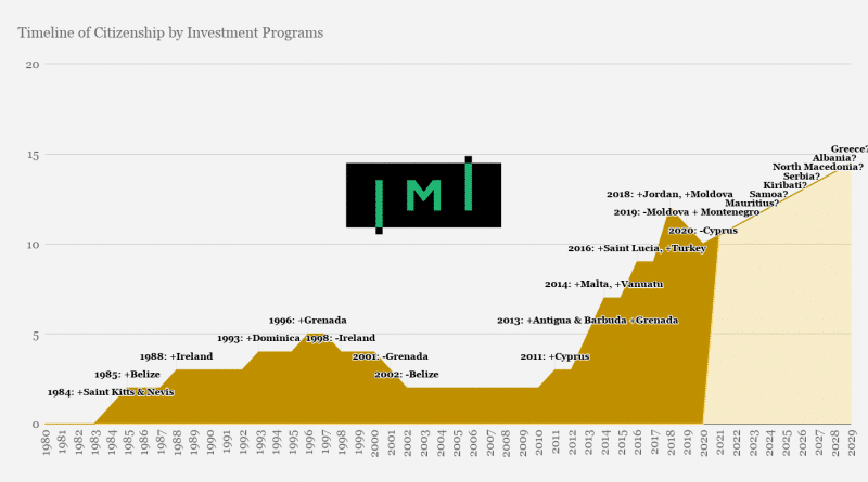 Timeline of Citizenship by Investment Programs