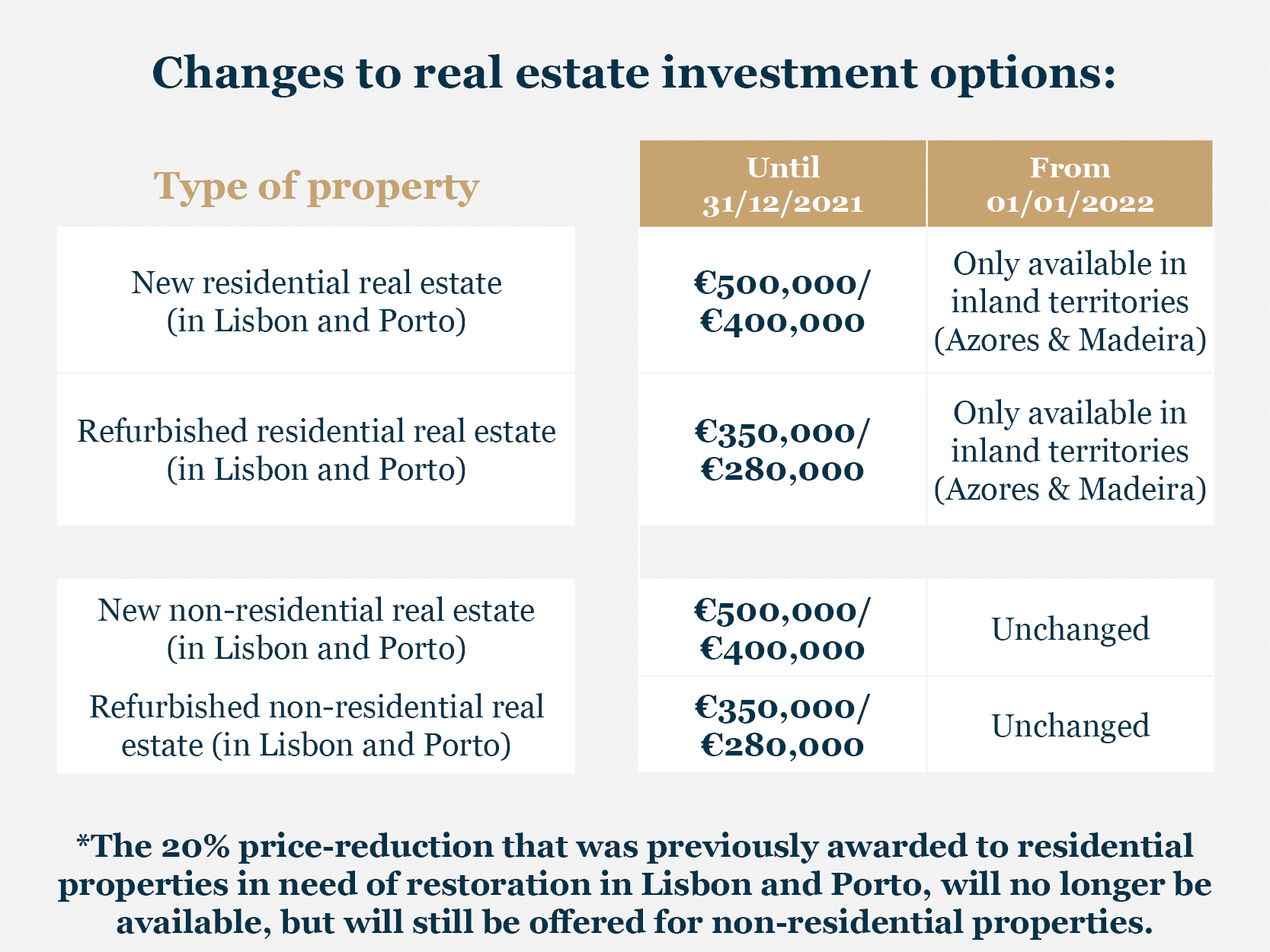 Changes to real estate investment options