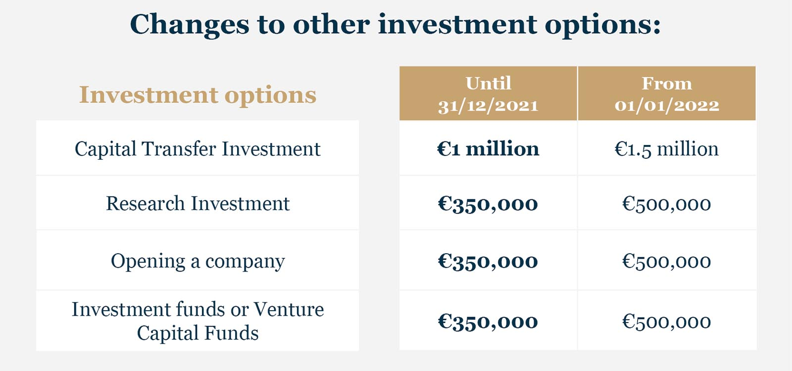 Changes to investment options